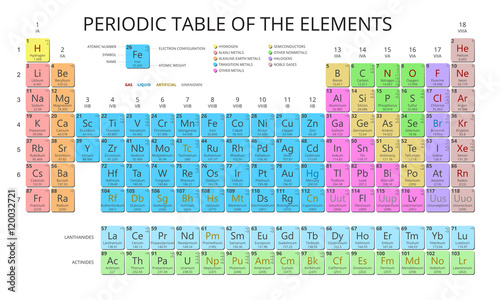 Mendeleev periodic table of the elements vector on white background mendeleev periodic table of the elements vector on white background symbol atomic number urtaz Gallery