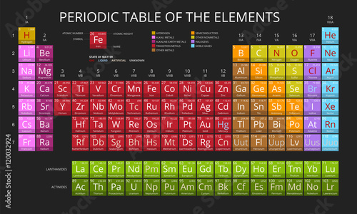 Fotografie, Obraz Mendeleev Periodic Table of the Elements vector on black background