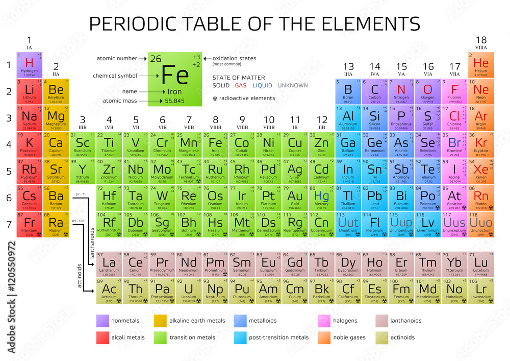 Photo art print mendeleevs periodic table of the elements photo art print mendeleevs periodic table of the elements europosters urtaz Gallery