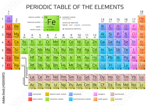 Mendeleev's Periodic Table of the Elements Fototapeta
