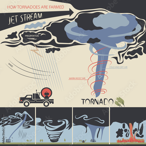Photo Stands Illustrations how tornadoes are farmed
