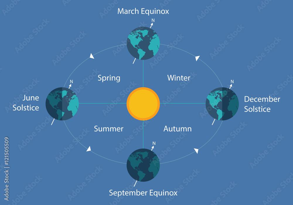 Diagram Of The Sun | Autumnal Equinox Solstice Diagram Eart Sun Day Night Illustration