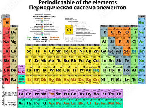 Detailed Periodic Table Of The Elements English And Russian Buy