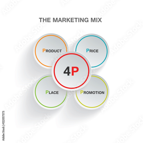 infographic marketing mix 4P product price place promotion