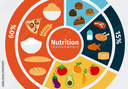 Nutrition Wheel Infographic And Food Icon Set Acheter Ce Template