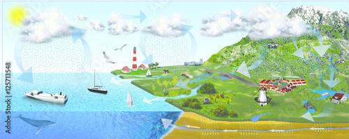 Fotografie, Obraz  Wasserkreislauf - Wetterkreislauf