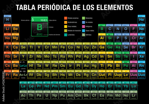 TABLA PERIODICA DE LOS ELEMENTOS  Periodic Table Of Elements In Spanish  Language  In Black