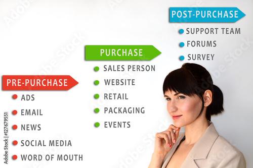 Fotografie, Obraz  Touchpoint concept