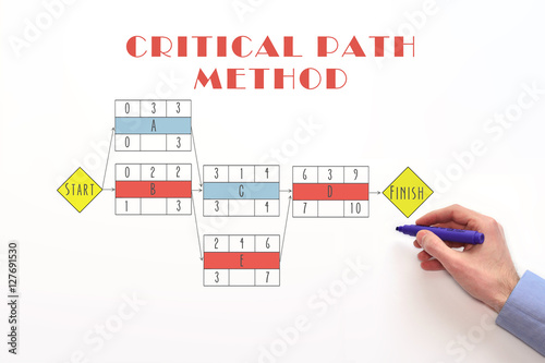 Fotografía  Critical path method chart, diagram