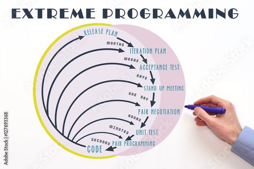 Xp process diagram example electrical circuit extreme programming or xp software development methodology process rh stock adobe com ielts process diagram ielts process diagram ccuart Choice Image