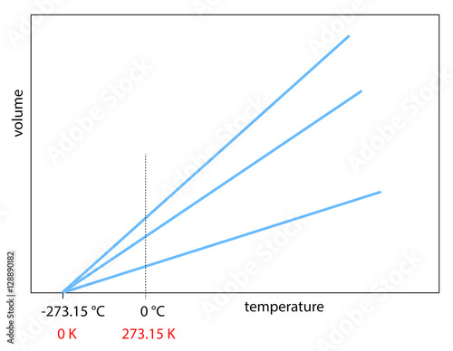 Gay-Lussac law diagram with absolute temperature Canvas Print