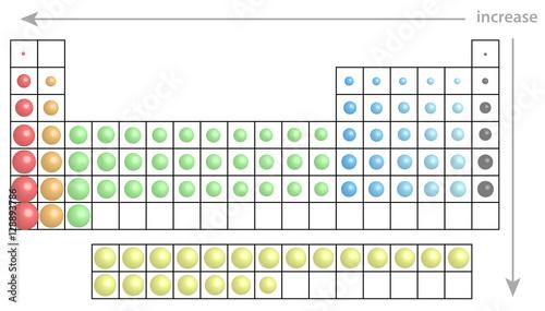 Fotografie, Tablou  Periodensystem der Elemente mit Größenvergleich  der Atome