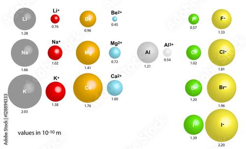 Photo Ionenradien - Größenvergleich