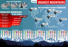Vector Highest Mountains Infographic
