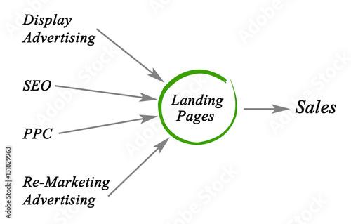 Cuadros en Lienzo  Internet marketing