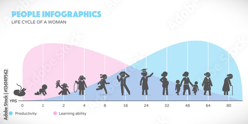 Photo  Woman Lifecycle from birth to old age with infographics in background
