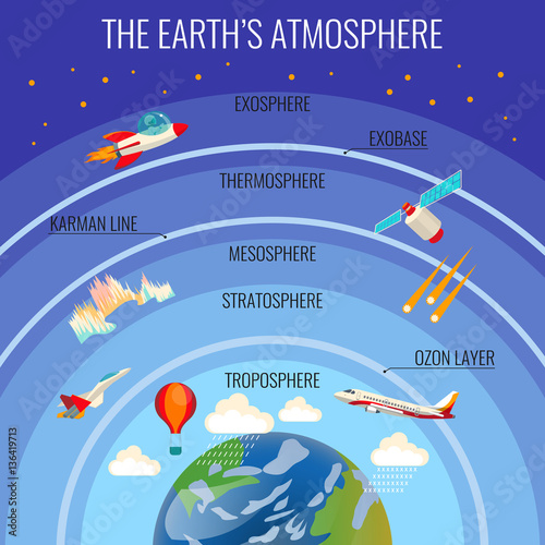 Fototapeta The Earth atmosphere structure with clouds and various flying transport obraz