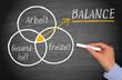 canvas print picture - Arbeit, Freizeit, Gesundheit - Work Life Balance