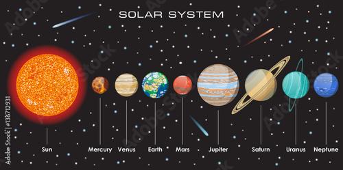 Zdjęcie XXL Wektorowy układ słoneczny z planetami