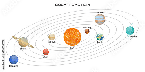 Vector illustration of our Solar System with planets on white background Fototapete