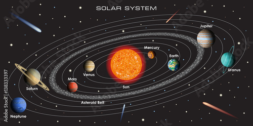 Obraz na plátne Vector illustration of our Solar System with gradient planets and asteroid belt