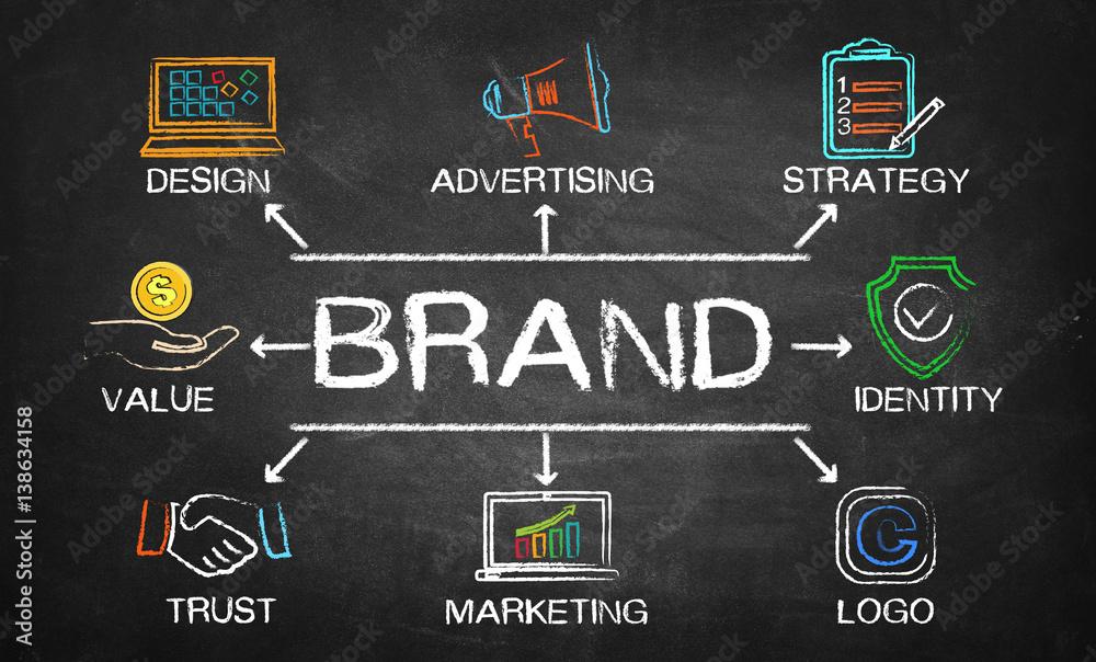 Fototapeta brand chart with keywords and elements on blackboard