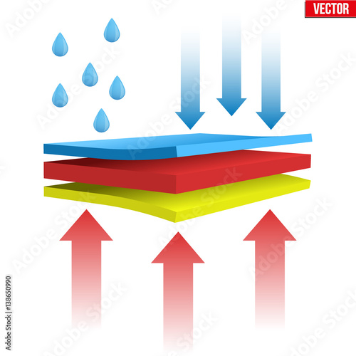 Technical illustration of a three-layer waterproof and thermal fabric Canvas Print