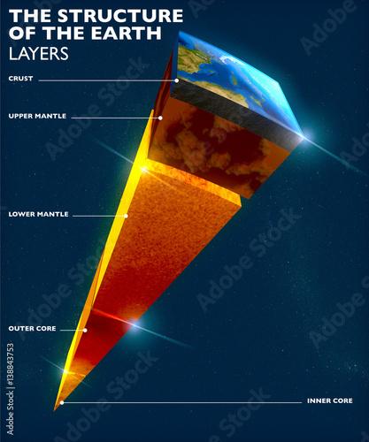 Fotografie, Obraz  Struttura della Terra, divisione in strati, crosta terrestre e nucleo