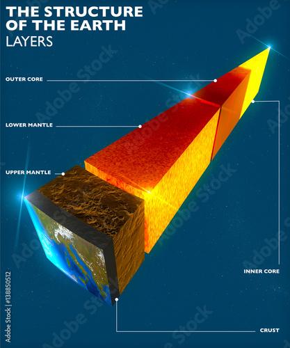 Struttura della Terra, divisione in strati, crosta terrestre e nucleo Wallpaper Mural