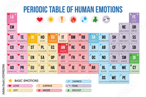 Photo Periodic table of emotions Vector Illustration