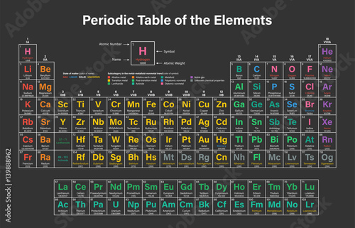 Fotomural Periodic Table of the Elements Vector Illustration including 2016 the four new e