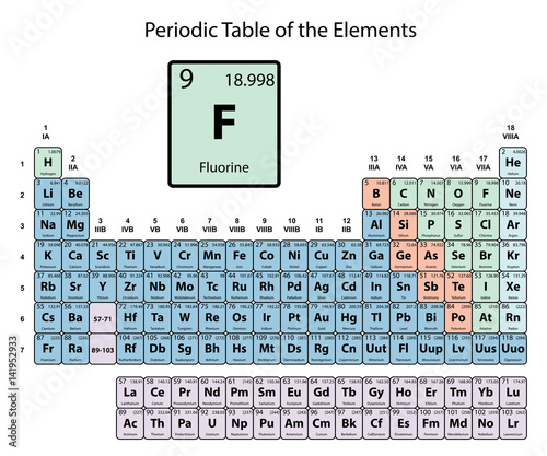 Fluorine On Periodic Table Of The Elements With Atomic Number Symbol And Weight