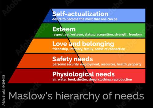 Fotografija  Maslow's hierarchy of needs, scalable vector illustration