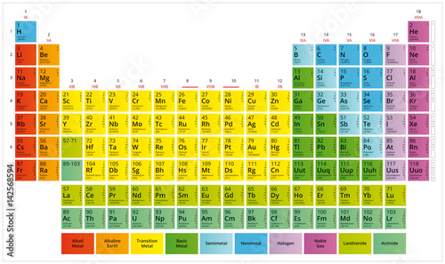 Periodic Table of the Chemical Elements (Mendeleev's table) Fototapet
