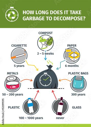 Fotografie, Obraz  Rozkład śmieci - infografika