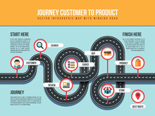 Journey Customer To Product Ve...