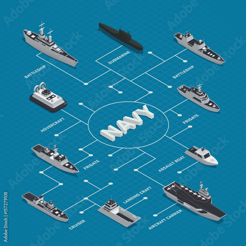 Stampa su Tela Military Boats Isometric Flowchart Composition