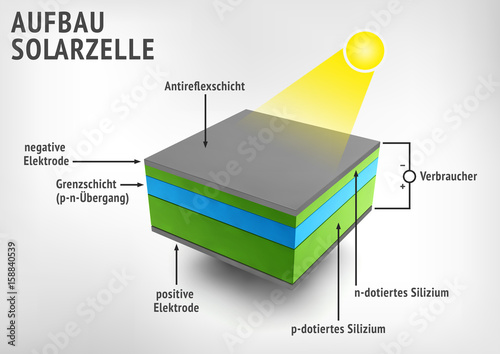 Aufbau Solarzelle Buy This Stock Illustration And Explore Similar