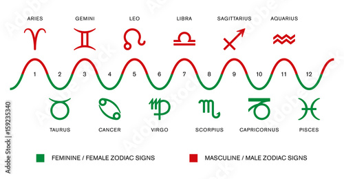 The polarity of the zodiac signs  Masculine / male and