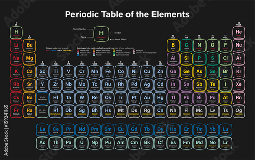 Obraz na plátně Periodic Table of the Elements Vector Illustration - shows atomic number, symbol