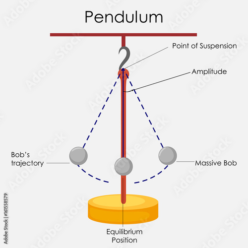 Education Chart Of Physics For Simple Pendulum Diagram Buy This