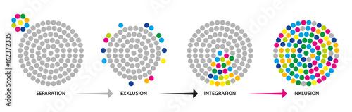 Fototapeta Inklusion - Integration - Exklusion - Separation obraz