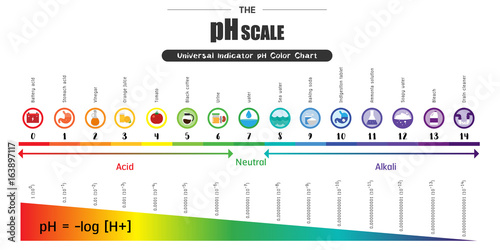 The Ph Scale Universal Indicator Ph Color Chart Diagram Buy This