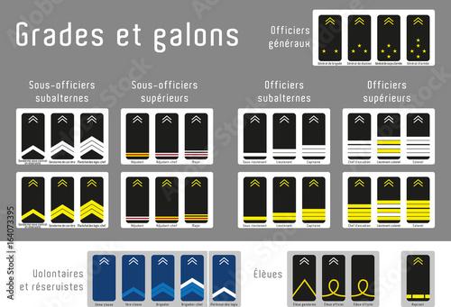 Fotografía  grades, galons et titres de la gendarmerie nationale de France