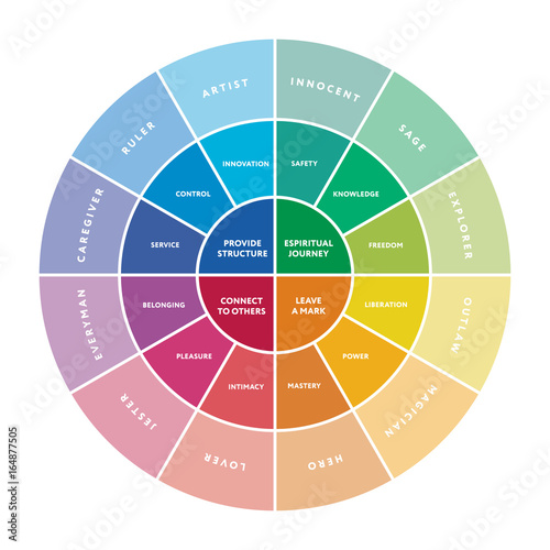 12 major personality archetypes diagram. Vector illustration Canvas Print