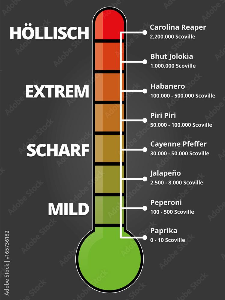 chili schärfe skala