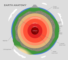Earth Structure Isolated On Wh...
