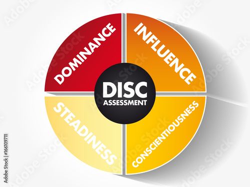 Obraz na plátne DISC (Dominance, Influence, Steadiness, Conscientiousness) acronym - personal as