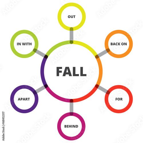 English grammar phrasal verbs fall verb diagram buy this english grammar phrasal verbs fall verb diagram ccuart Image collections