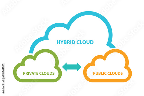 Foto hybrid network diagram combination intersection of private and public infrastruc